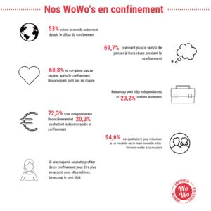 wowo-déconfinement-covid-19
